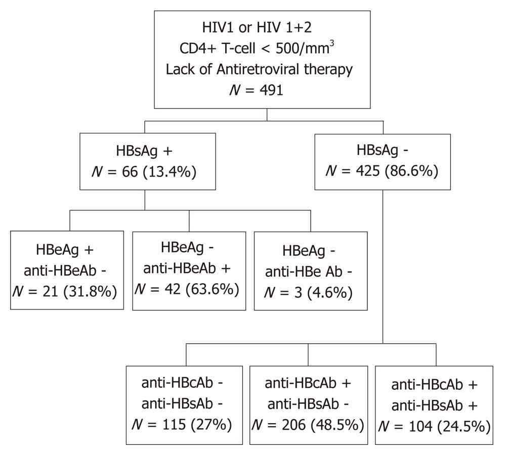 Prevalence And Virological Profiles Of Hepatitis B