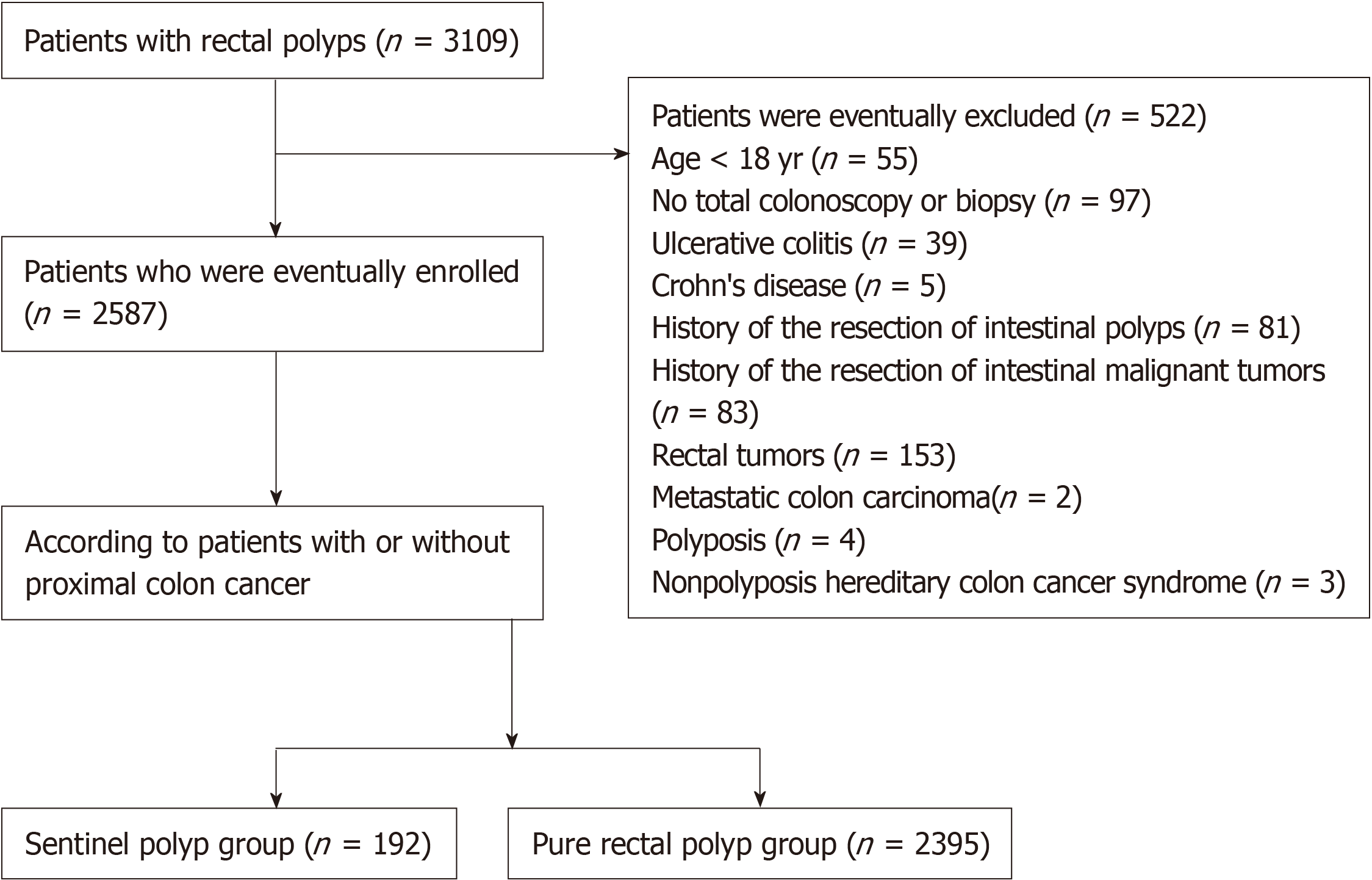 Clinical Characteristics Of Sentinel Polyps And Their Correlation With Proximal Colon Cancer A Retrospective Observational Study