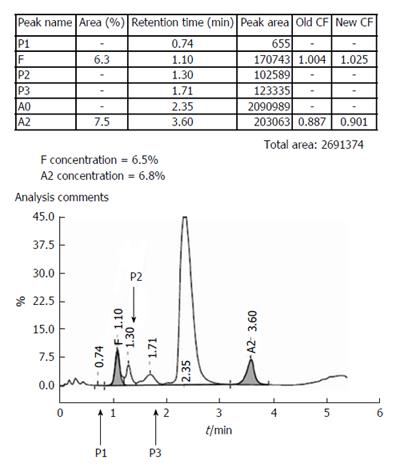 Cation-exchange high-performance liquid chromatography for variant