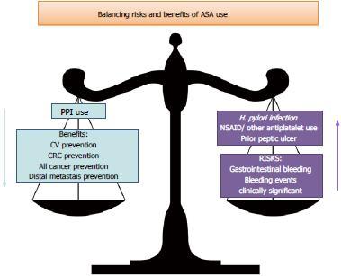 aspirin cyclooxygenase inhibition and colorectal cancer