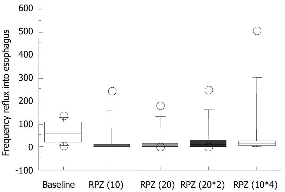 Characteristics Of Non Erosive Gastroesophageal Reflux