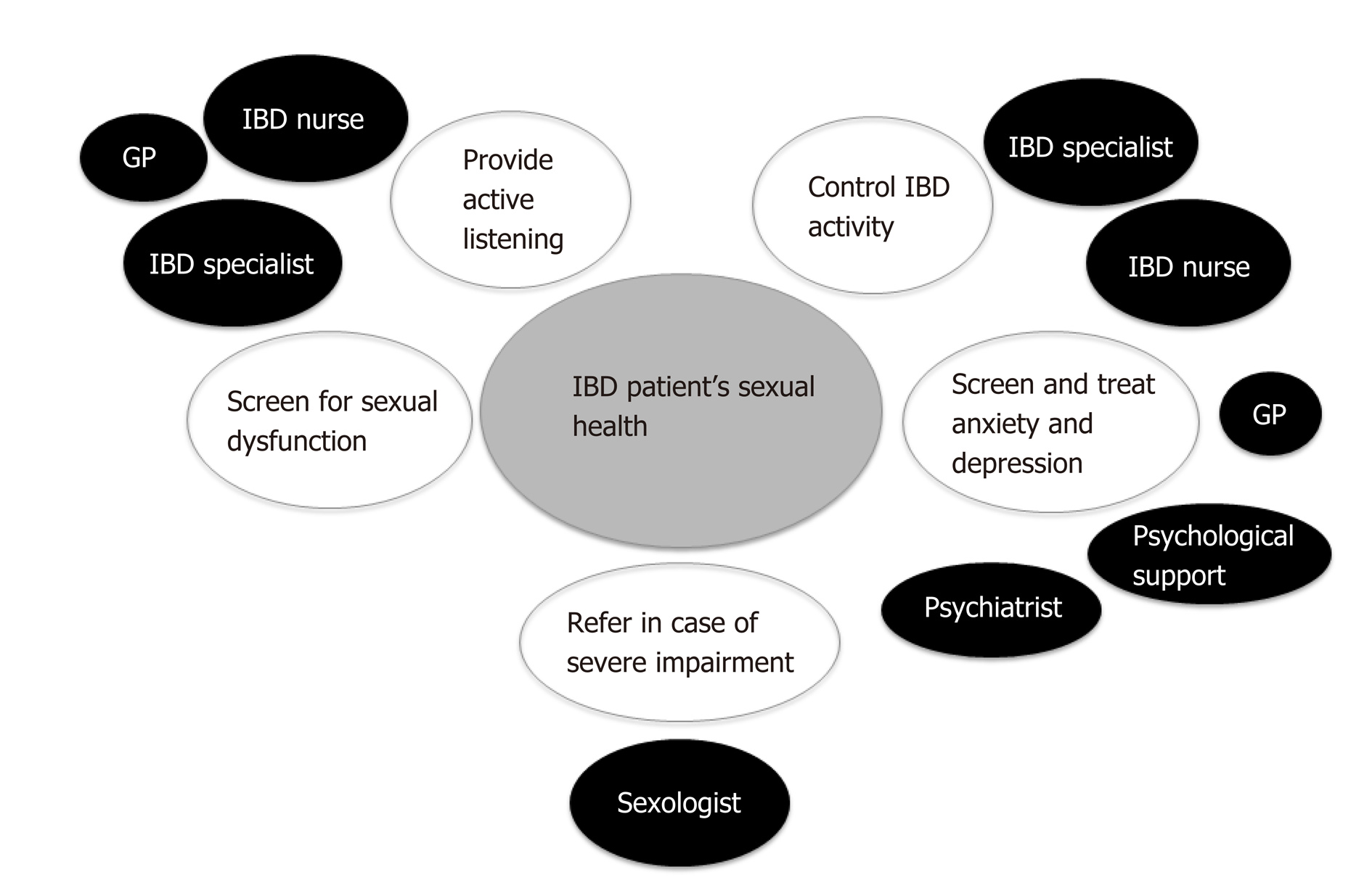Sexual Health And Fertility For Individuals With Inflammatory Bowel Disease