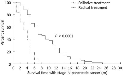 Radical treatment of stage IV pancreatic cancer by the