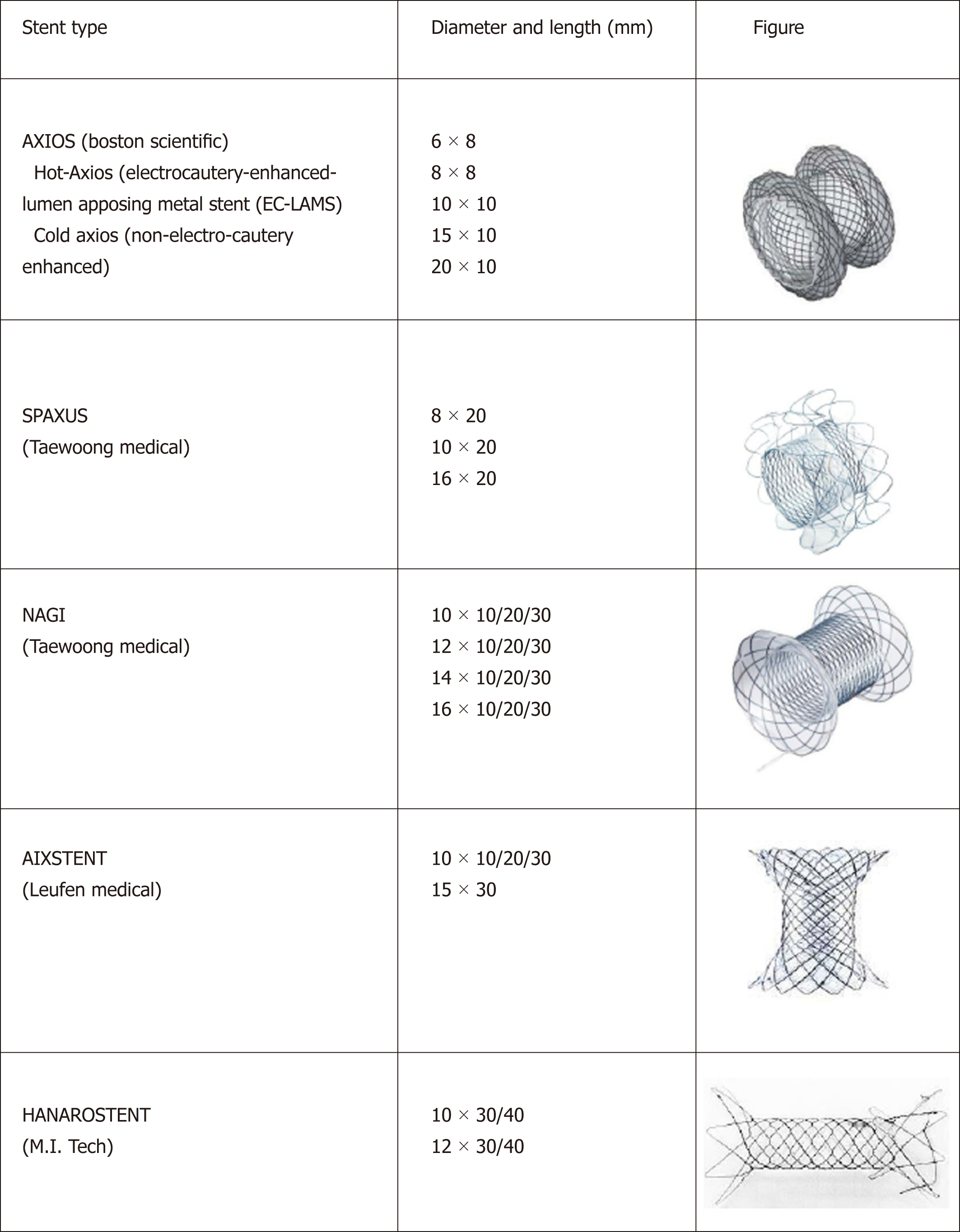 Lumen-apposing metal stents for malignant biliary