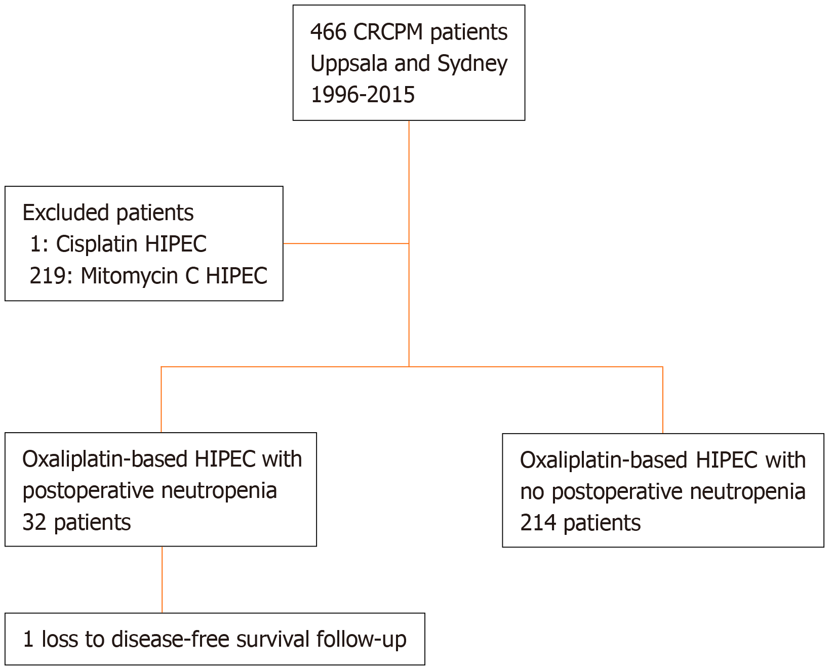 Neutropenia In Colorectal Cancer Treated With Oxaliplatin Based Hyperthermic Intraperitoneal Chemotherapy An Observational Cohort Study