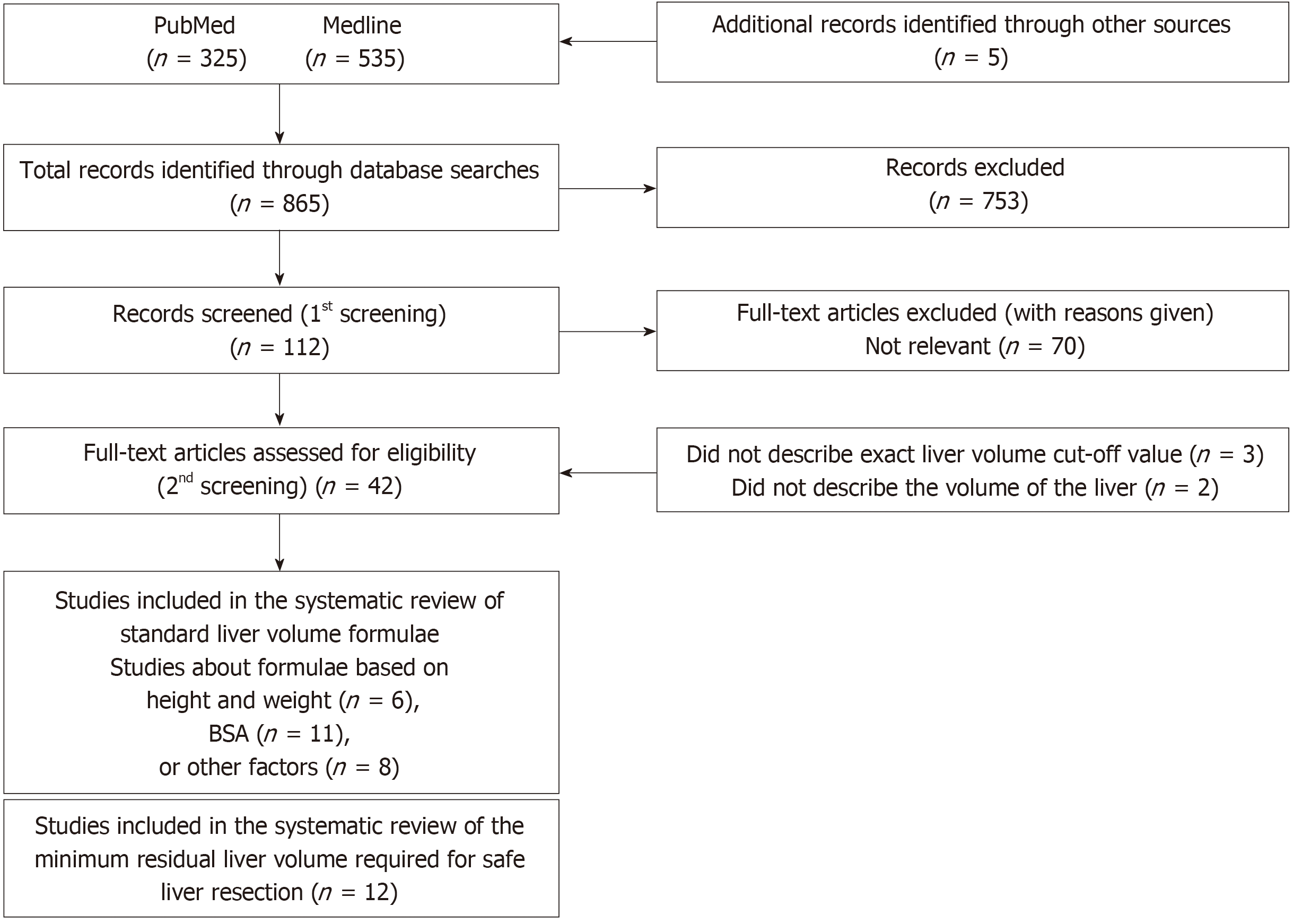 Scoring criteria for determining the safety of liver resection for  malignant liver tumors