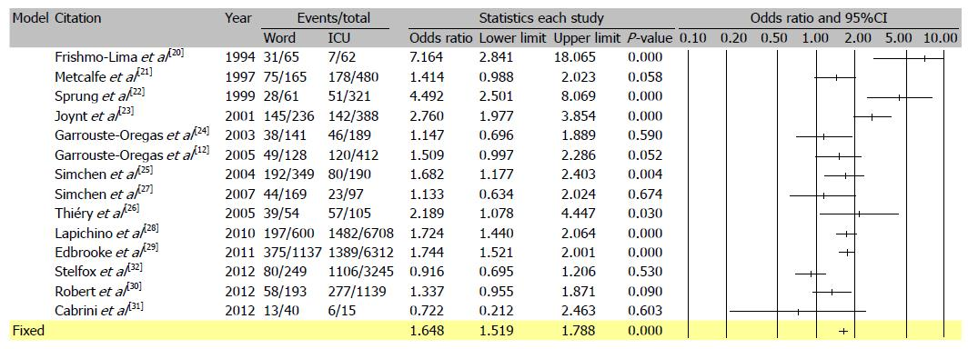 Cost effectiveness of intensive care in a low resource