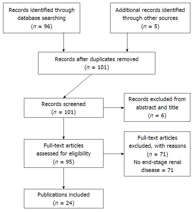 Diabetic muscle infarction in end stage renal disease a scoping figure 1 flow diagram of the review and selection of publications ccuart Image collections