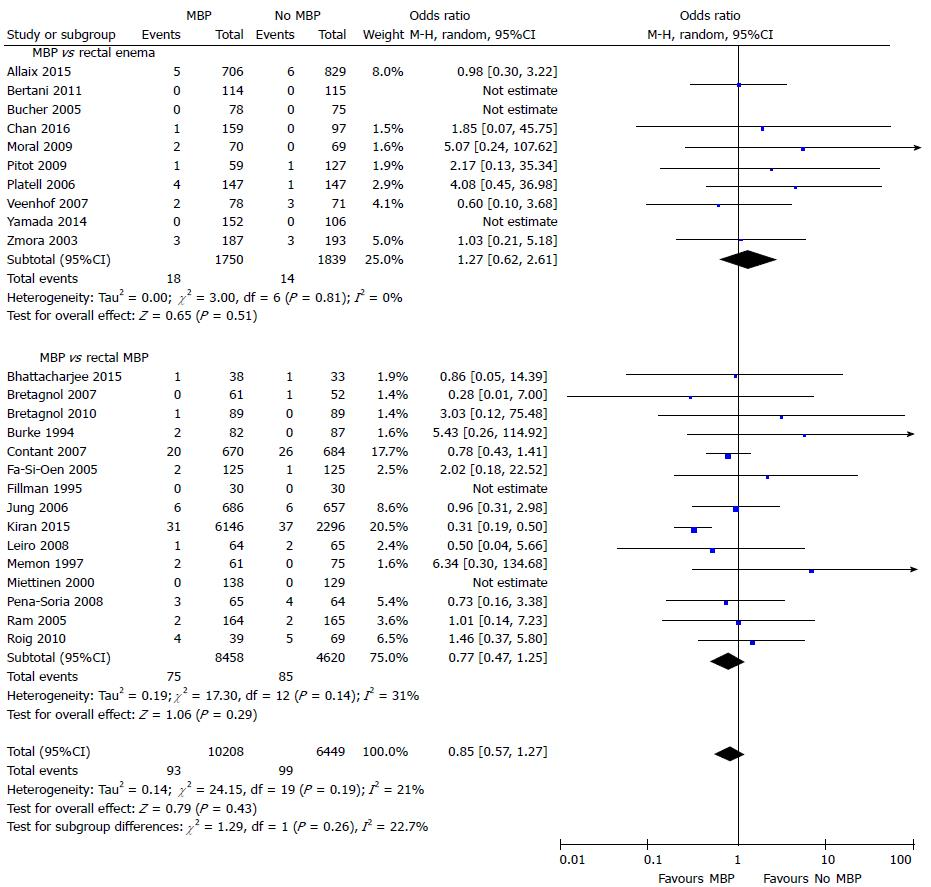 Impact of mechanical bowel preparation in elective