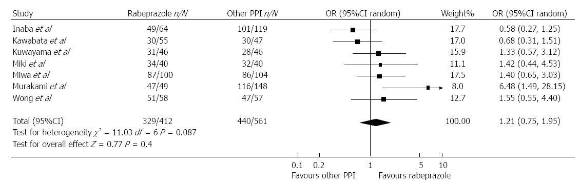 esomeprazole-based therapy in helicobacter pylori eradication a meta-analysis