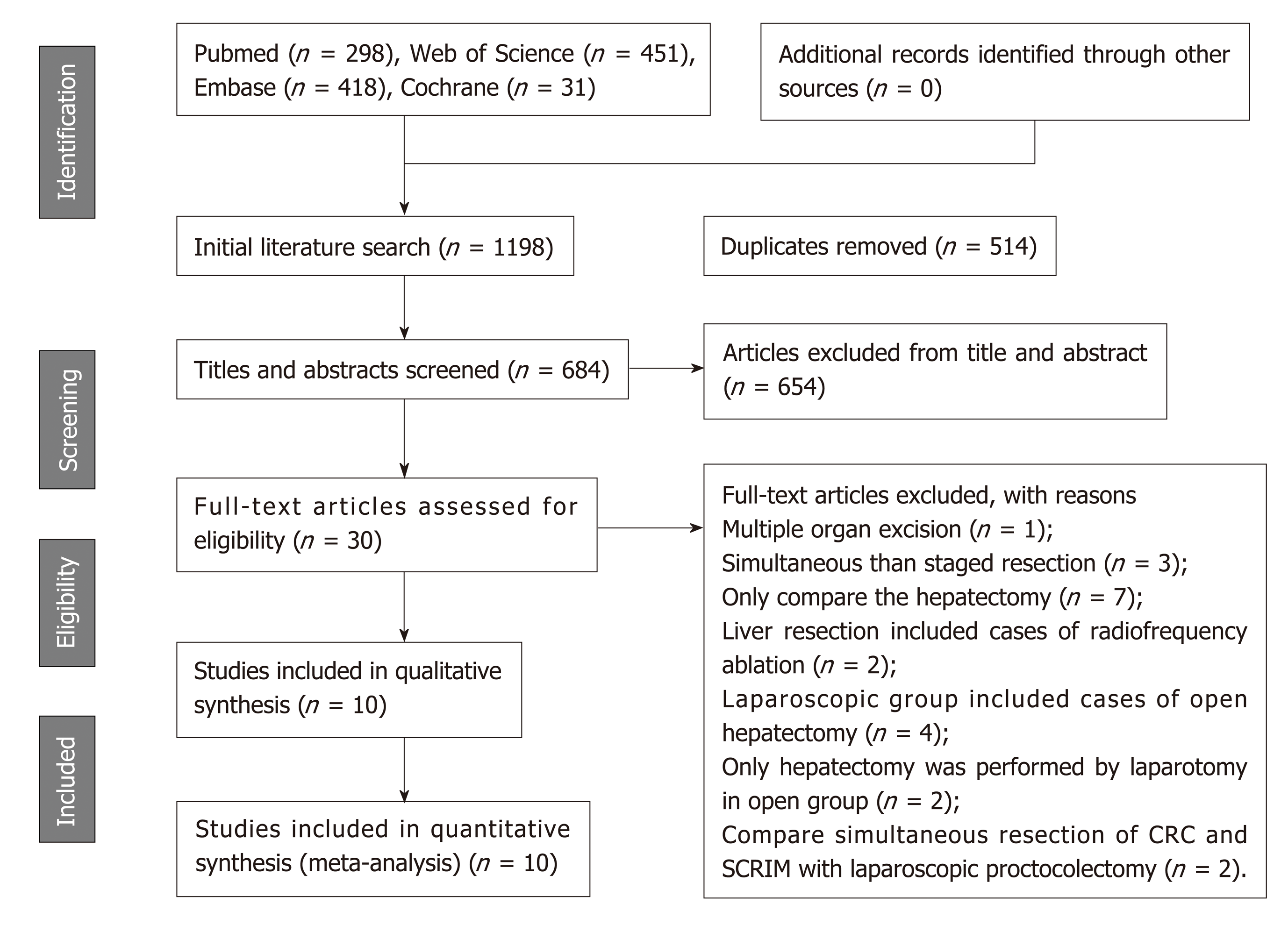 Mini Invasive Vs Open Resection Of Colorectal Cancer And Liver Metastases A Meta Analysis
