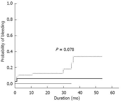 World Journal of Gastrointestinal Endoscopy - Baishideng