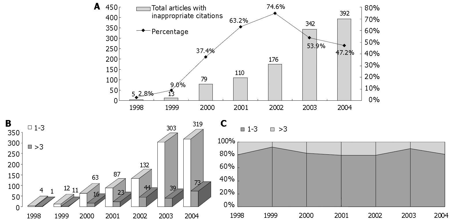 Improved citation status of World Journal Gastroenterology