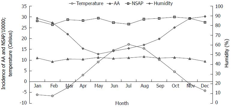 Seasonal Variations Of Acute Appendicitis And Nonspecific Abdominal