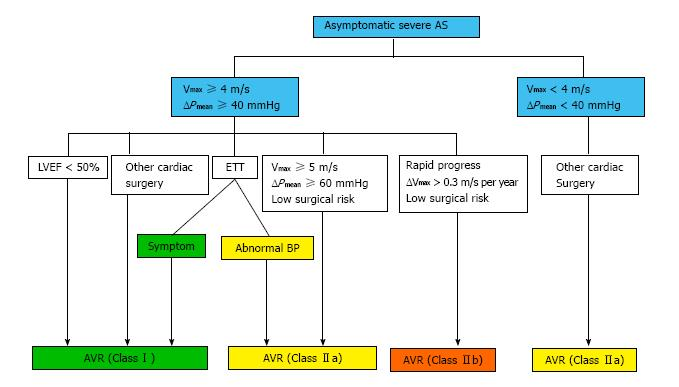 Diagnosis And Management Of Patients With Asymptomatic Severe Aortic