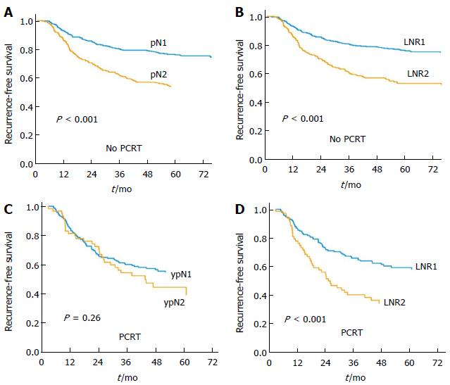 Ratio Of Metastatic Lymph Nodes Is More Important For Rectal Cancer Patients Treated With Preoperative Chemoradiotherapy