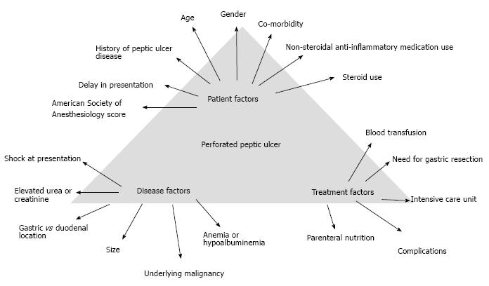figure 4 determinants of outcomes in patients with perforated peptic ulcer