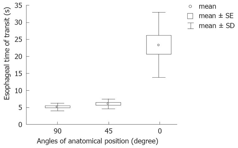 Effects of anatomical position on esophageal transit time: A ...