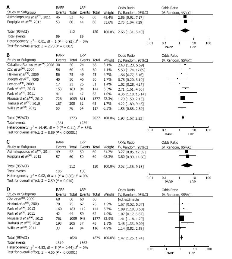Comparison Of Functional Outcomes After Retropubic Laparoscopic
