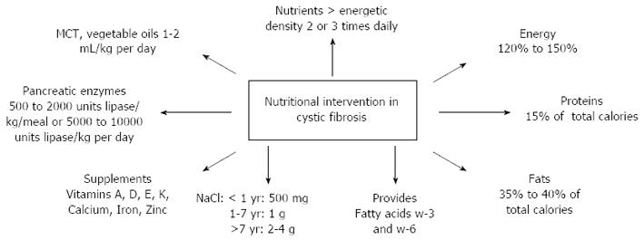 Pathophysiology Of Cystic Fibrosis And Drugs Used In Associated