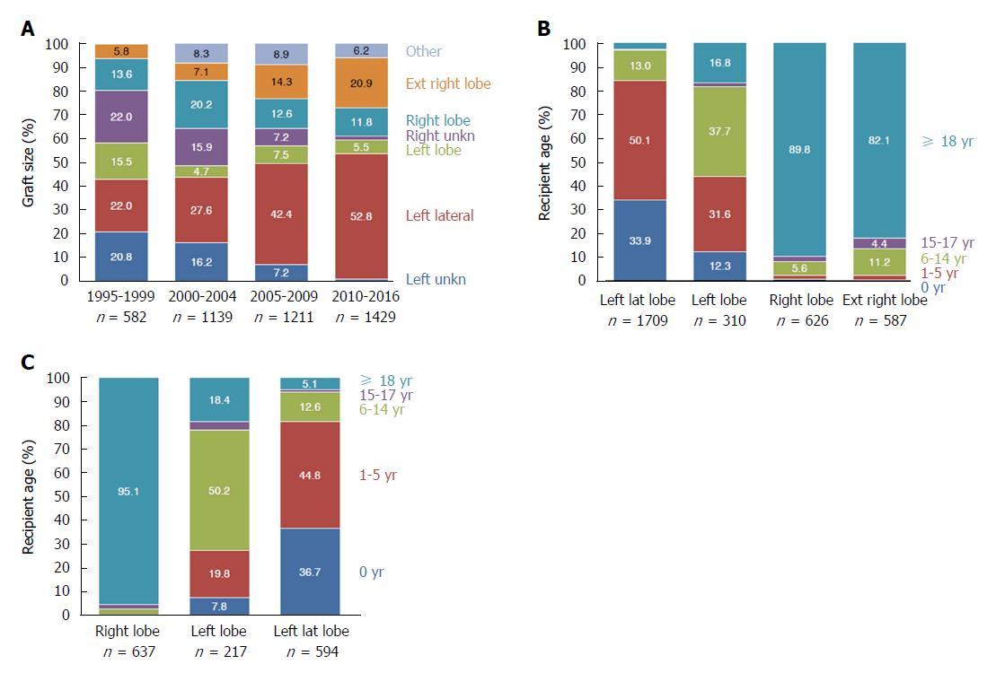 Split liver transplantation: Current developments