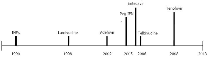 Then and now: The progress in hepatitis B treatment over the